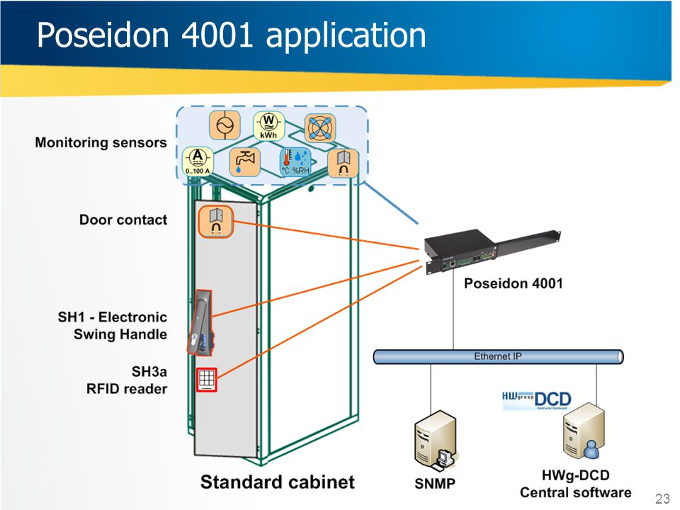 Poseidon 4001 application