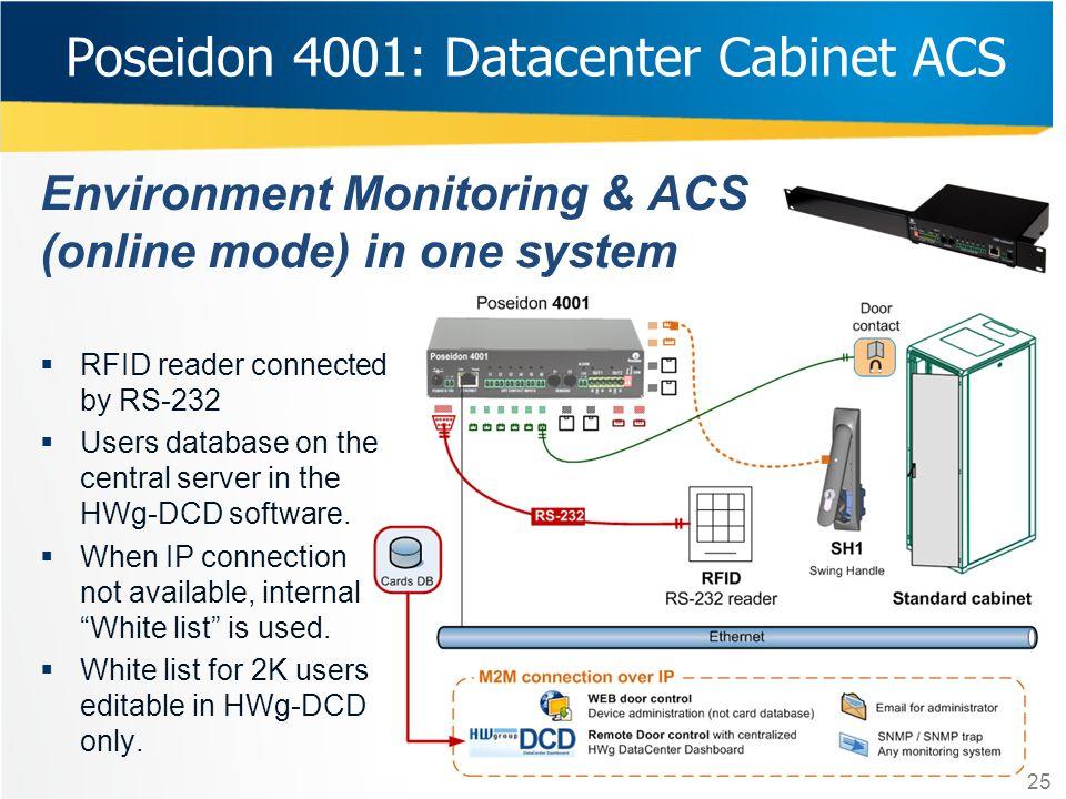 Poseidon 4001: Datacenter Cabinet ACS