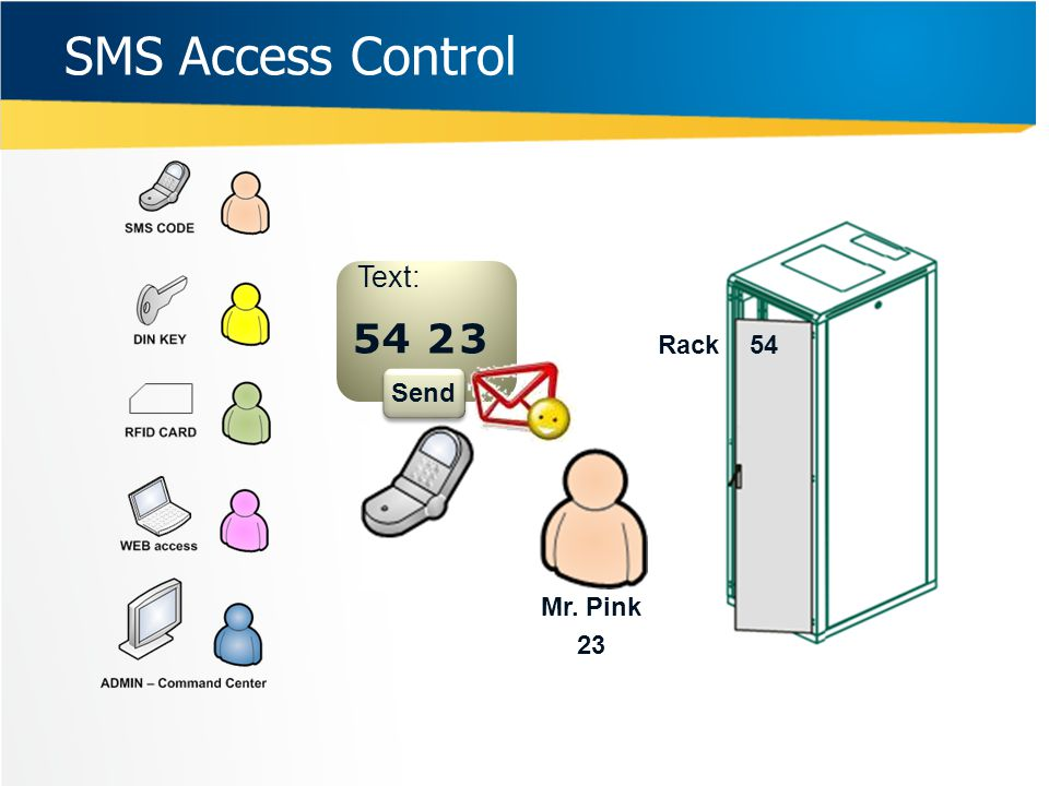 SMS Access Control Text: 5 4 2 3 Rack 54 Send Mr. Pink 23