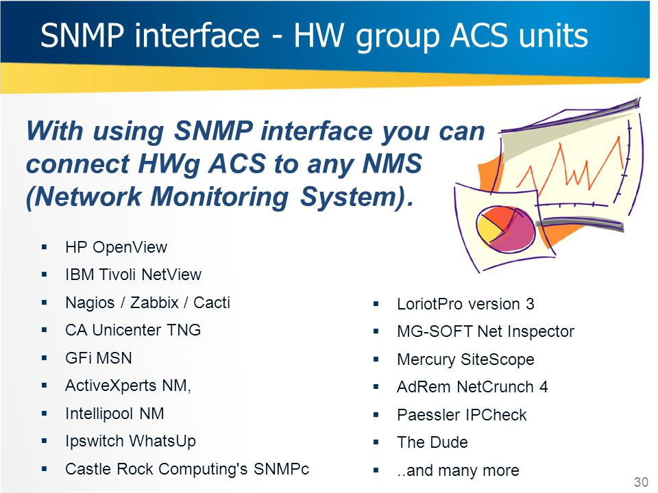 SNMP interface - HW group ACS units