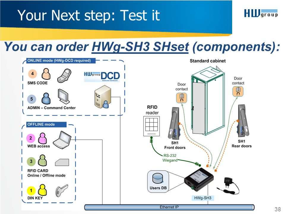 Your Next step: Test it You can order HWg-SH3 SHset (components):