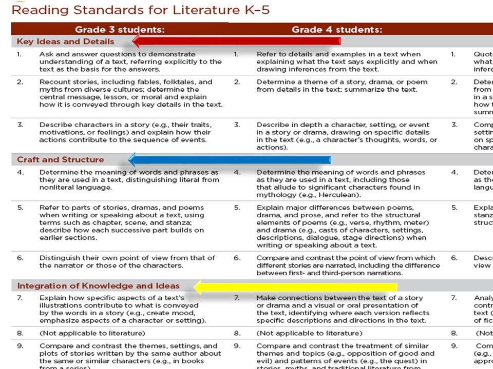 Today, as we go through the presentation, we are going to follow a process created around text dependent questioning and how the CCSS standards are clustered. The first time you read a section of a text, you will focus on key ideas and details, 2nd time reads, questions will be focused around author's craft and structure and any subsequent reads will focus on integration of knowledge and ideas. Structuring questions and tasks around the skills that are involved in the clusters of CCSS help identify the goals and objectives students will need to discover in a text.