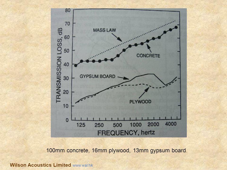 100mm concrete, 16mm plywood, 13mm gypsum board