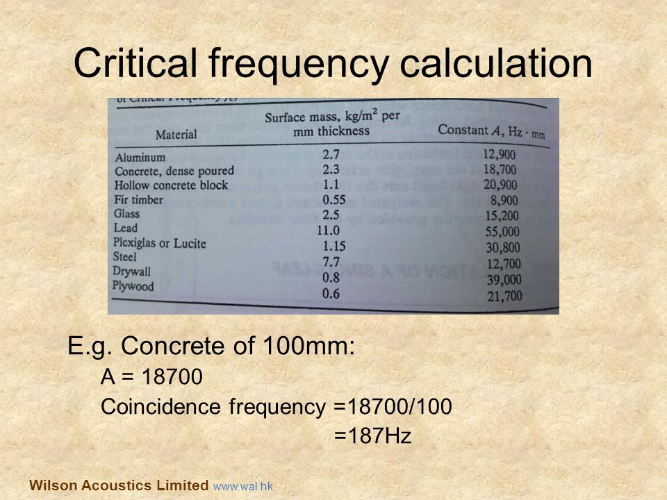 Critical frequency calculation