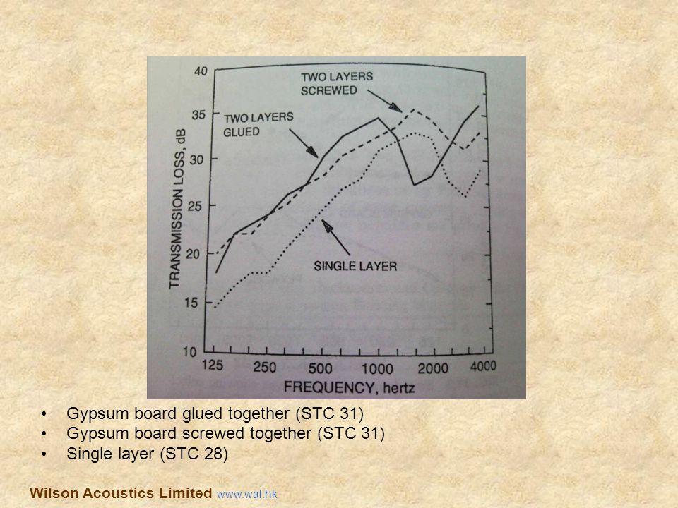 Gypsum board glued together (STC 31)