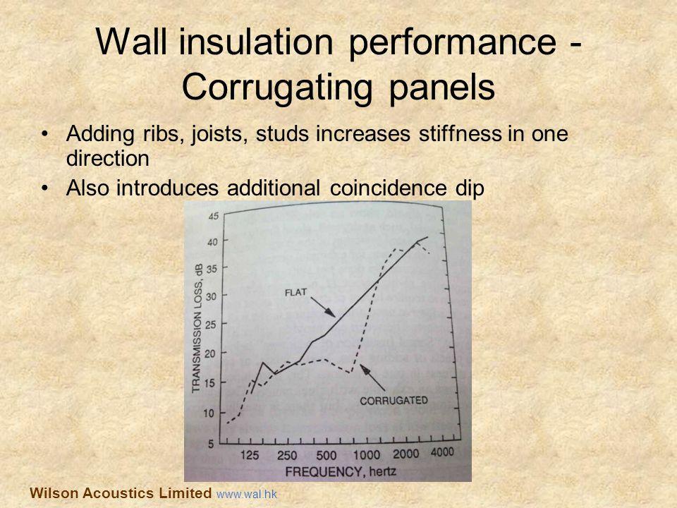 Wall insulation performance - Corrugating panels