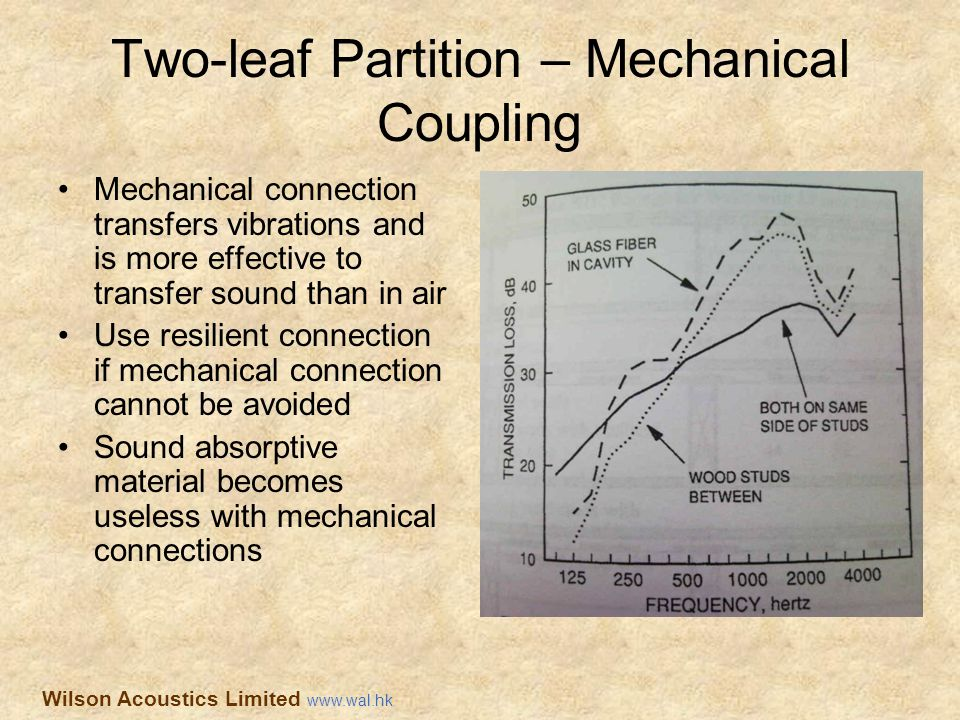 Two-leaf Partition – Mechanical Coupling
