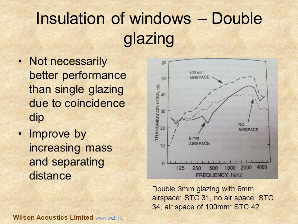 Insulation of windows – Double glazing