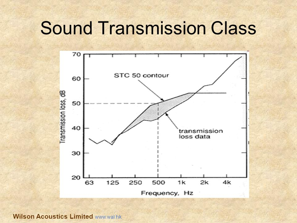 Sound Transmission Class