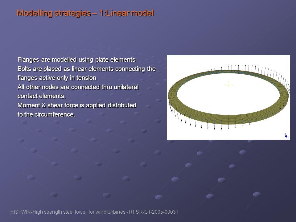 Modelling strategies – 1:Linear model