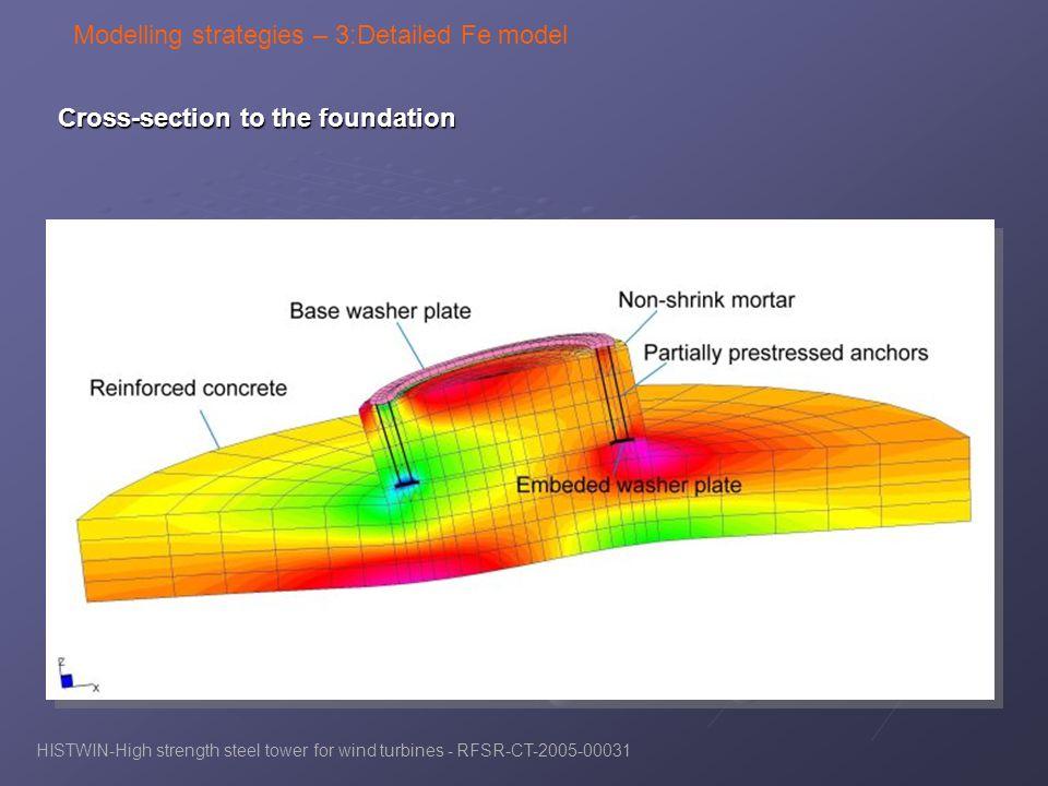 Modelling strategies – 3:Detailed Fe model