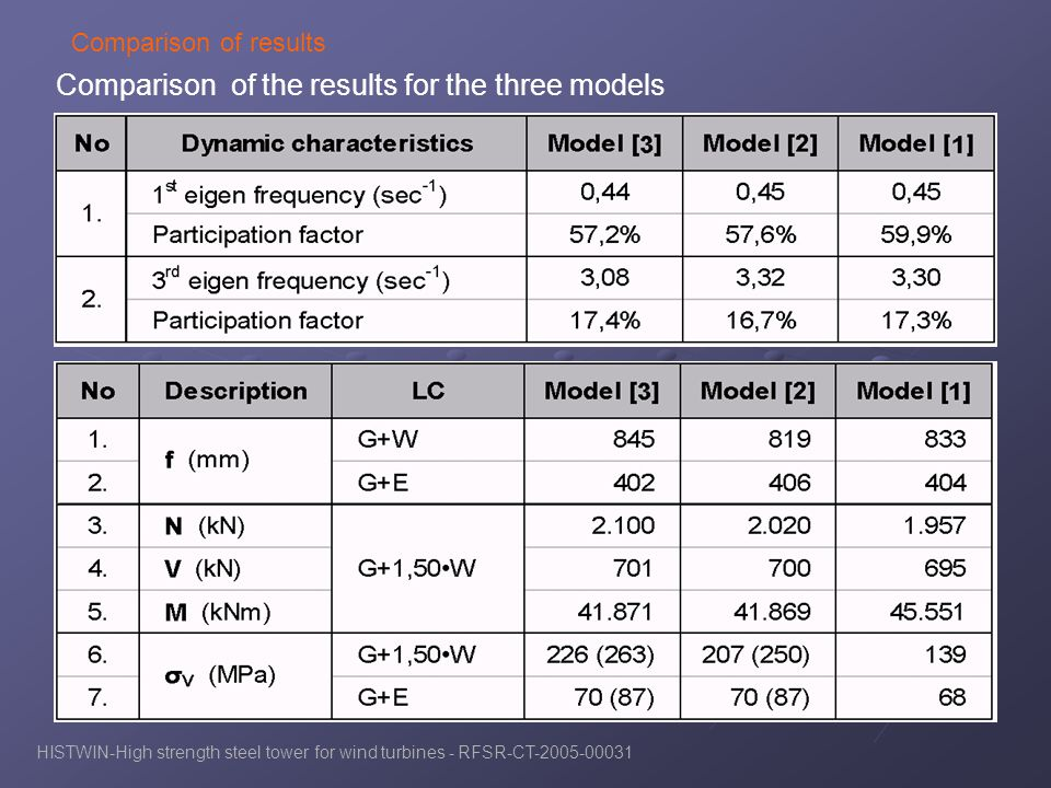Comparison of the results for the three models