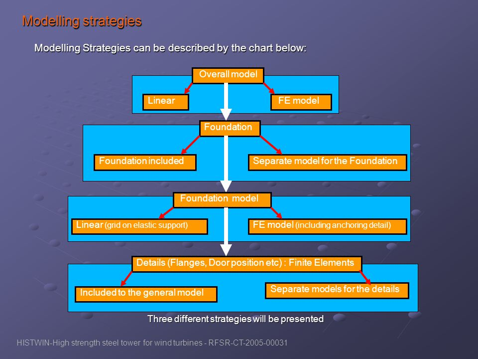 Modelling Strategies can be described by the chart below: