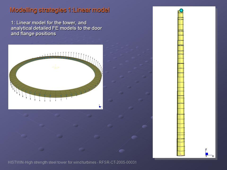 Modelling strategies 1:Linear model