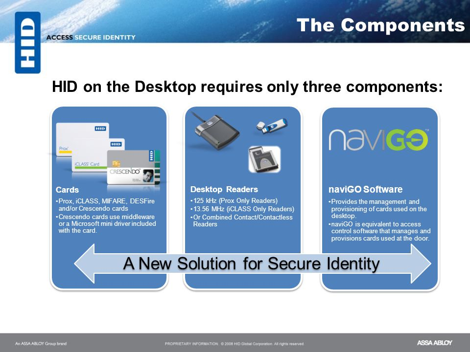 The Components A New Solution for Secure Identity The Components