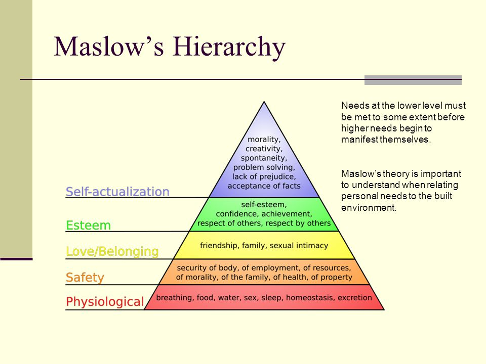 Maslow's Hierarchy Needs at the lower level must be met to some extent before higher needs begin to manifest themselves.