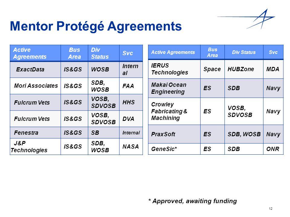 Mentor Protégé Agreements