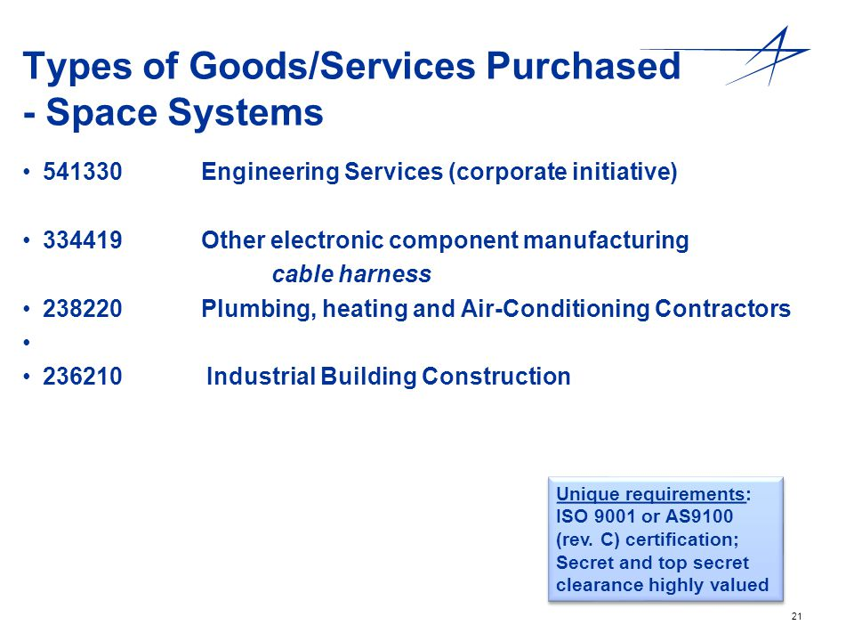 Types of Goods/Services Purchased - Space Systems