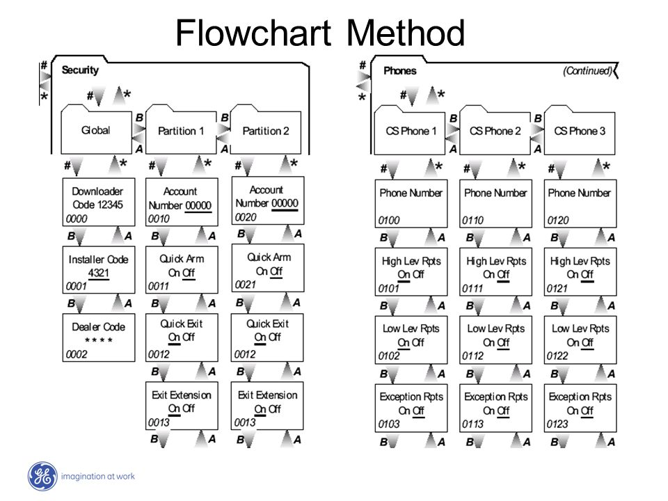 Flowchart Method