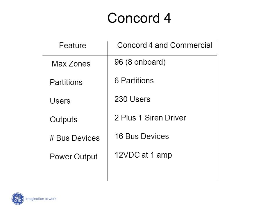 Concord 4 Feature Concord 4 and Commercial 96 (8 onboard) Max Zones