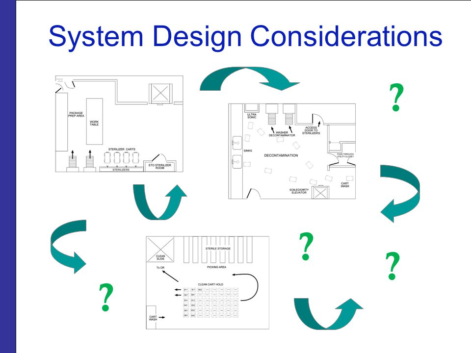 System Design Considerations
