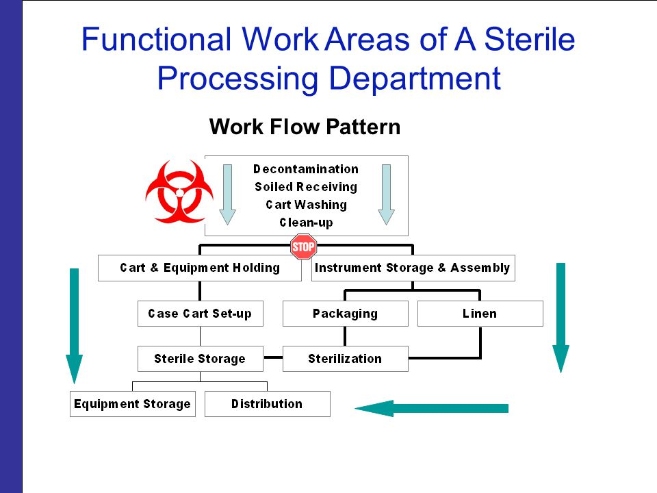 Functional Work Areas of A Sterile Processing Department