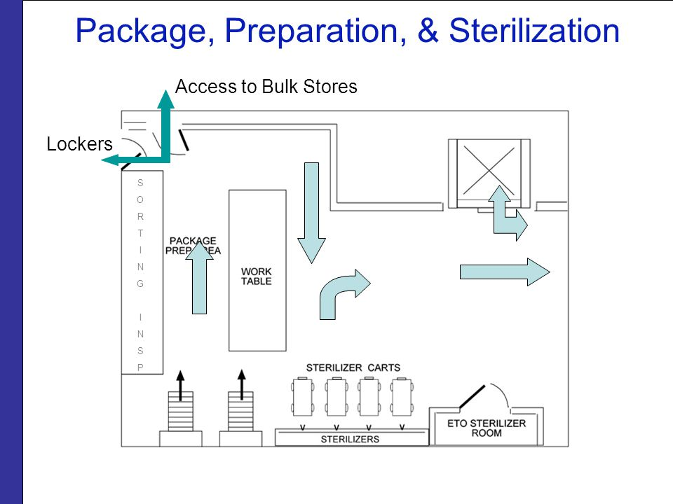 Package, Preparation, & Sterilization