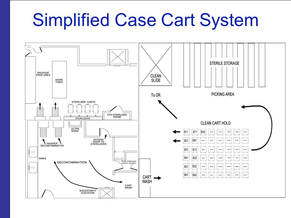 Simplified Case Cart System