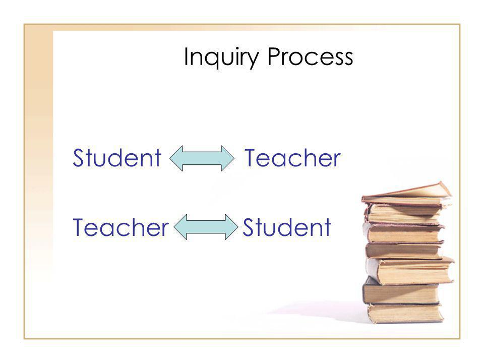 Inquiry Process Student Teacher Teacher Student 33
