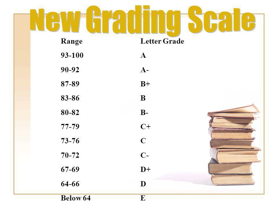 New Grading Scale Range Letter Grade 93-100 A 90-92 A- 87-89 B+ 83-86