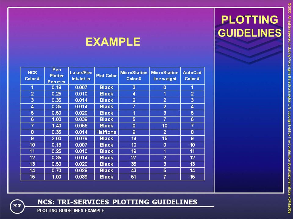PLOTTING EXAMPLE GUIDELINES NCS: TRI-SERVICES PLOTTING GUIDELINES **