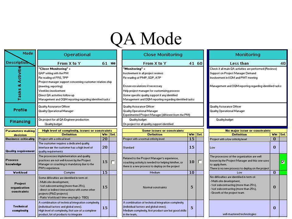 QA Mode