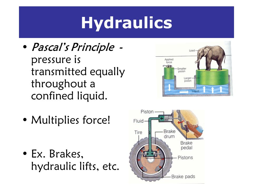 Hydraulics Pascal's Principle - pressure is transmitted equally throughout a confined liquid. Multiplies force!