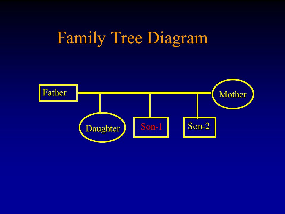 Family Tree Diagram Mother Father Son-1 Son-2 Daughter