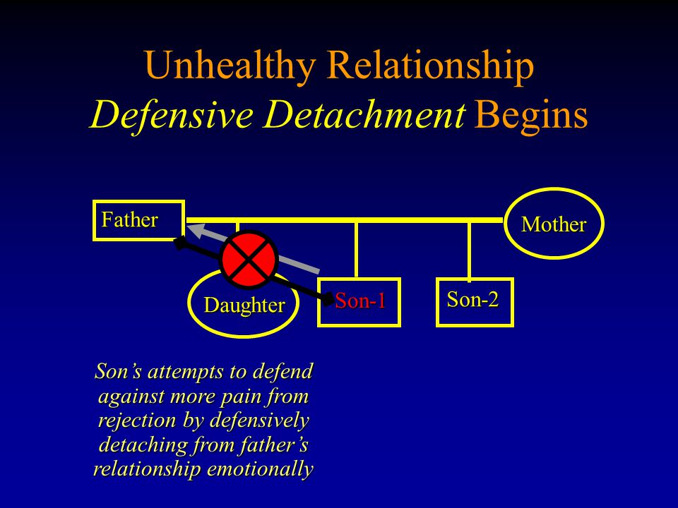Unhealthy Relationship Defensive Detachment Begins