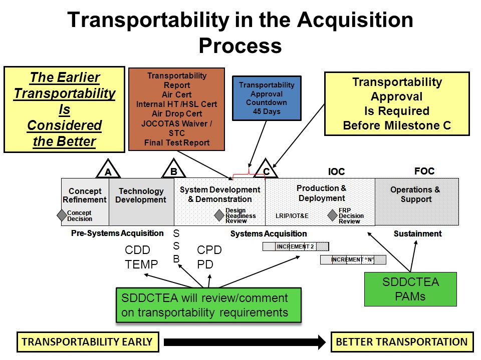 Transportability in the Acquisition Process