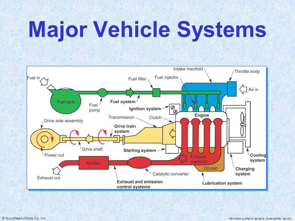 Major Vehicle Systems
