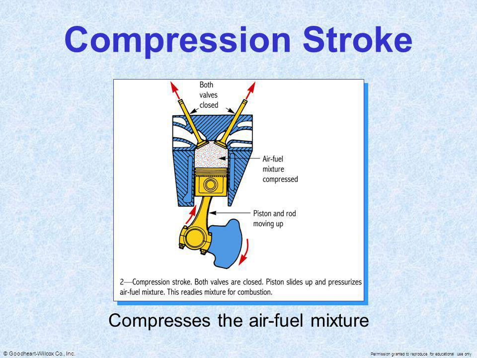 Compresses the air-fuel mixture
