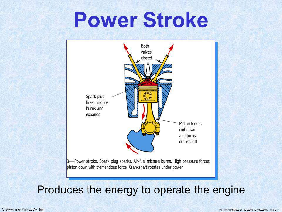 Produces the energy to operate the engine