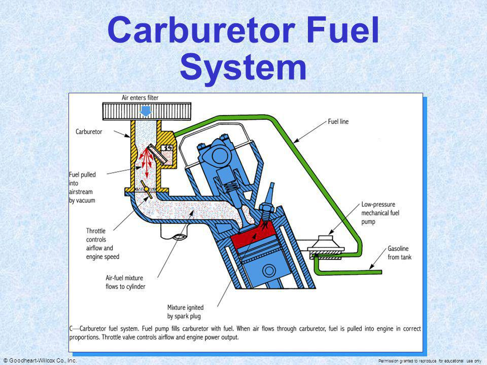 Carburetor Fuel System