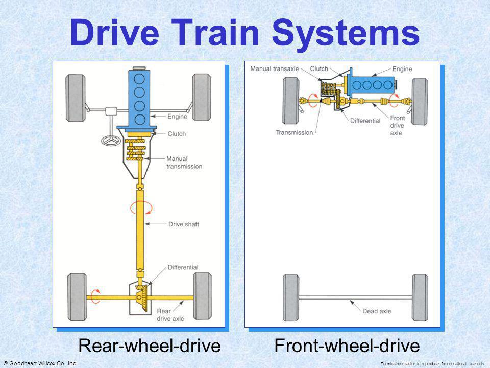 Rear-wheel-drive Front-wheel-drive