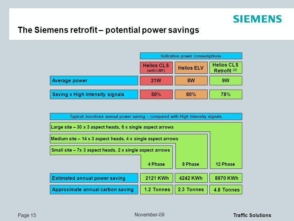 The Siemens retrofit – potential power savings