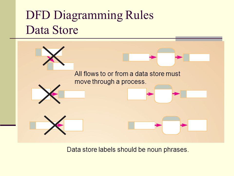 DFD Diagramming Rules Data Store
