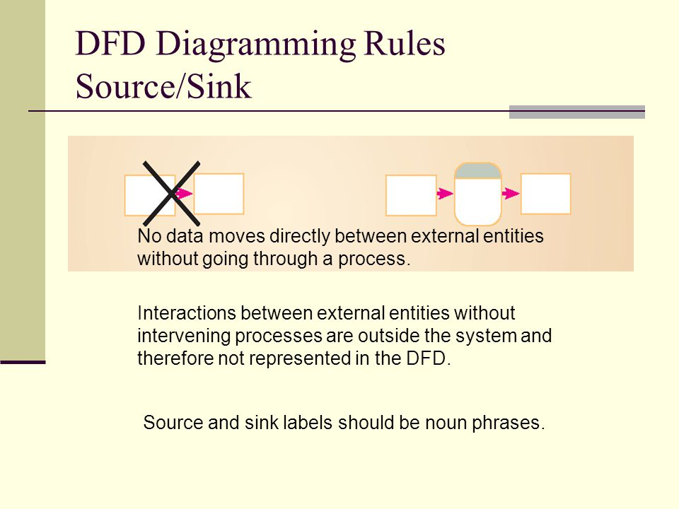 DFD Diagramming Rules Source/Sink