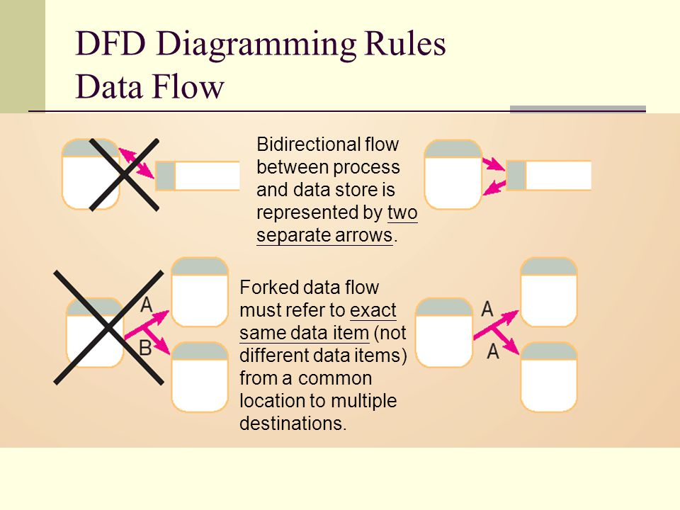 DFD Diagramming Rules Data Flow