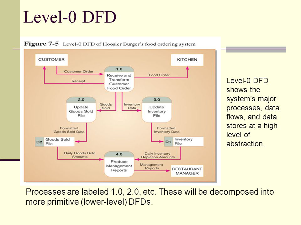 Level-0 DFD Level-0 DFD shows the system's major processes, data flows, and data stores at a high level of abstraction.