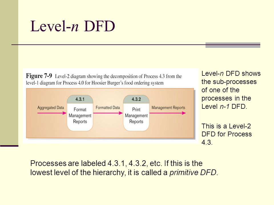 Level-n DFD Level-n DFD shows the sub-processes of one of the processes in the Level n-1 DFD. This is a Level-2 DFD for Process 4.3.
