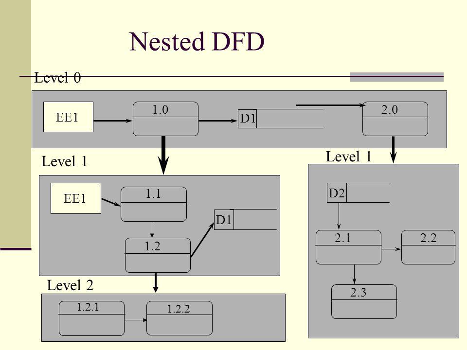 Nested DFD Level 0 Level 1 Level 1 Level 2 EE1 1.0 2.0 D1 EE1 1.1 D2