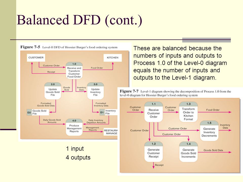 Balanced DFD (cont.)