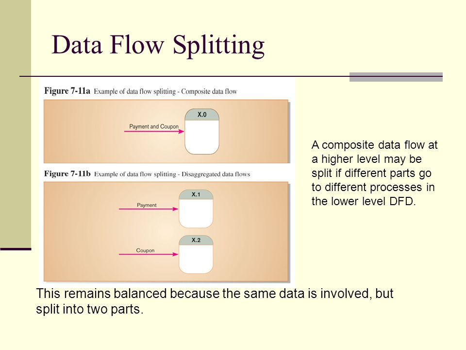 Data Flow Splitting A composite data flow at a higher level may be split if different parts go to different processes in the lower level DFD.